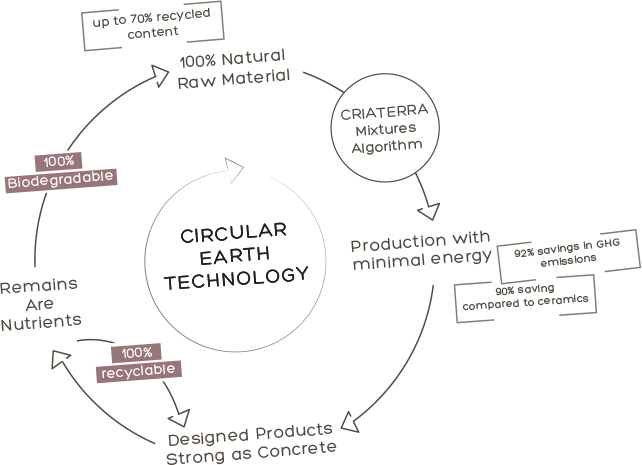 Circular Earth Technology