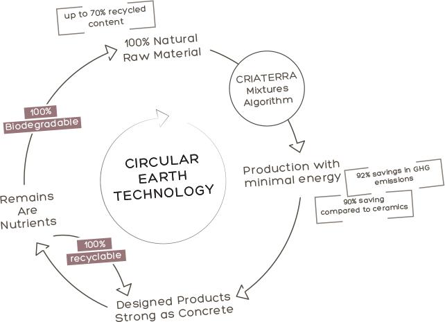 Circular Earth Technology
